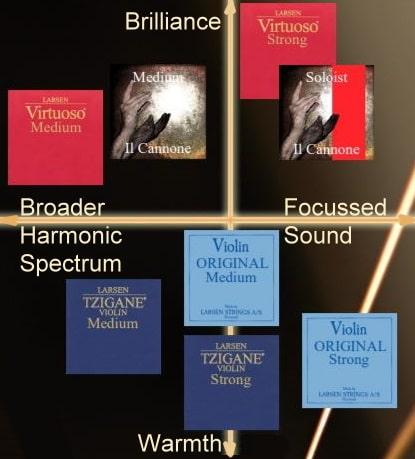 larsen-strings-violine-sound-compass1