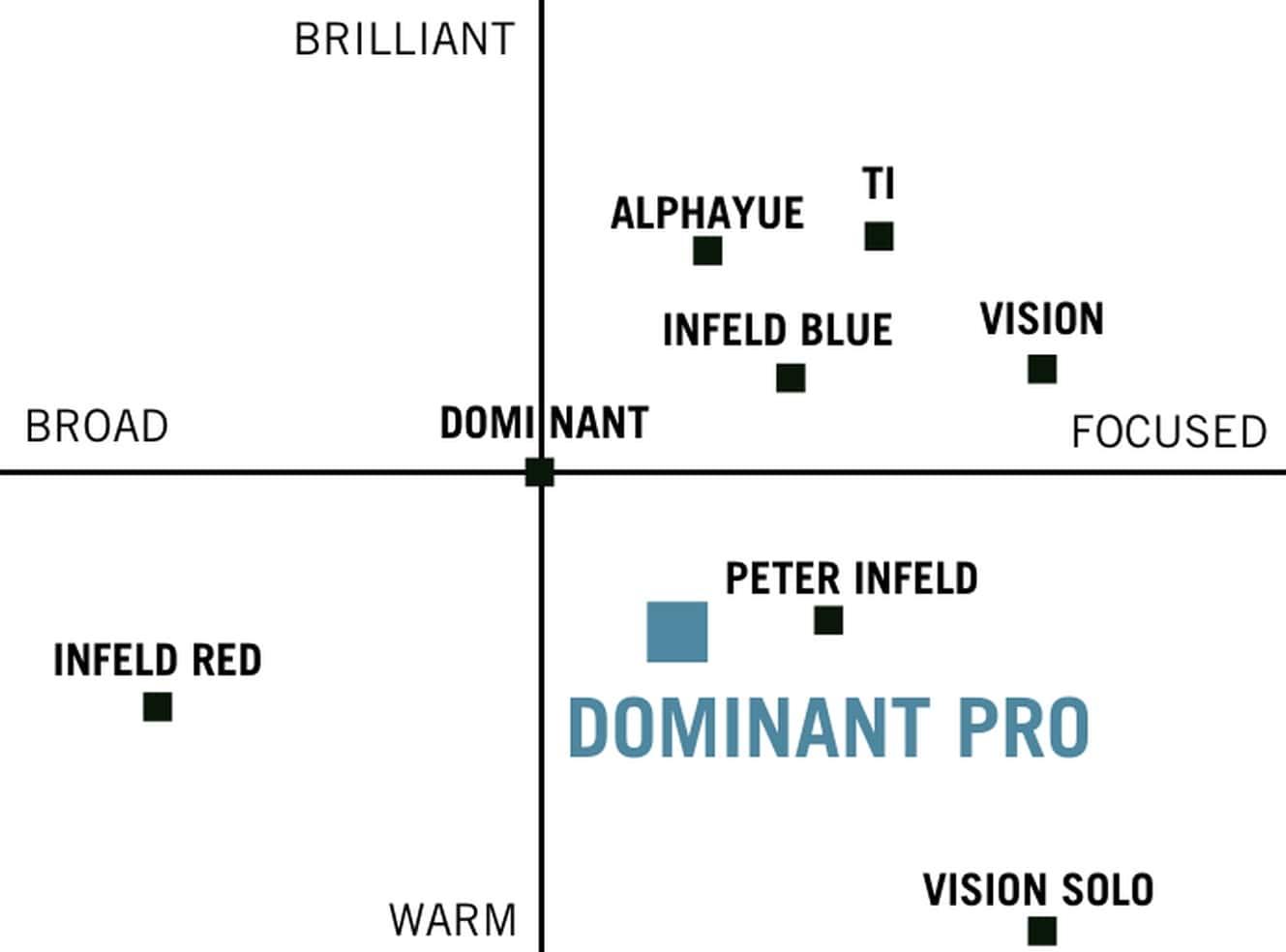 soundchart-dominant-pro-min